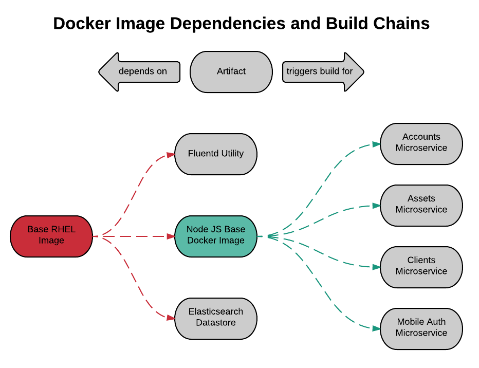 Docker Images and Build Chains